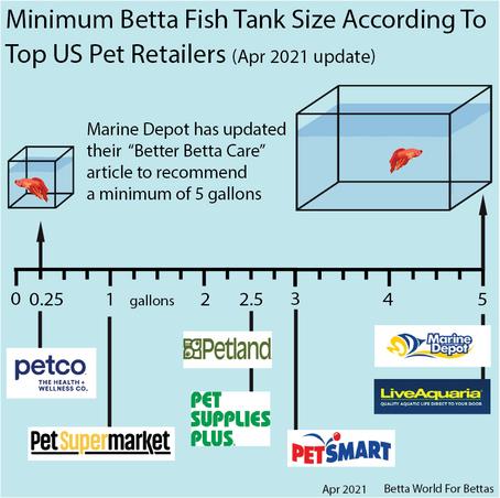Top US Pet Retailer Betta Fish Caresheets