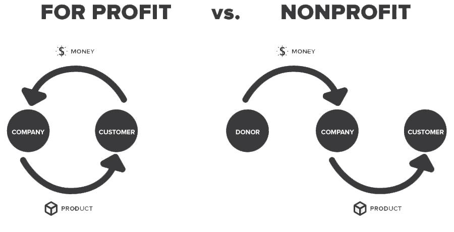 kisspng-non-profit-organisation-business