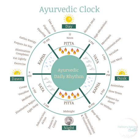 The Ayurvedic Clock