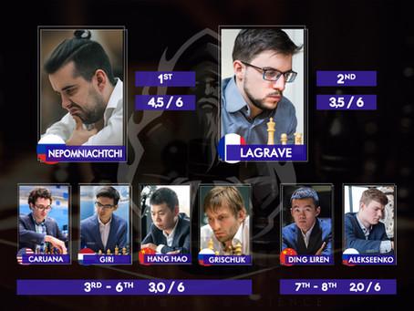 CANDIDATOS - Nepo lidera com 4,5 e MVL vem em segundo com 3,5 após 6 rodadas!