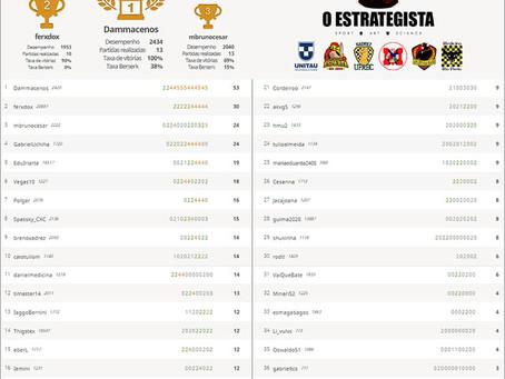 Circuito Universitário inicia com 72 inscritos de 19 Universidades!