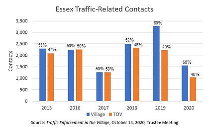 TrafficContacts.jpg