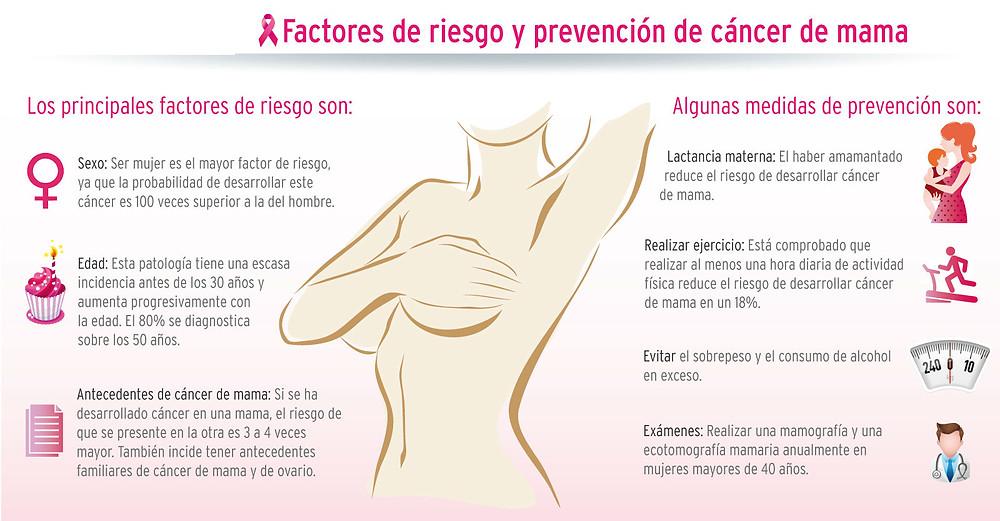 Factores de riesgo y prevención de cáncer de mama