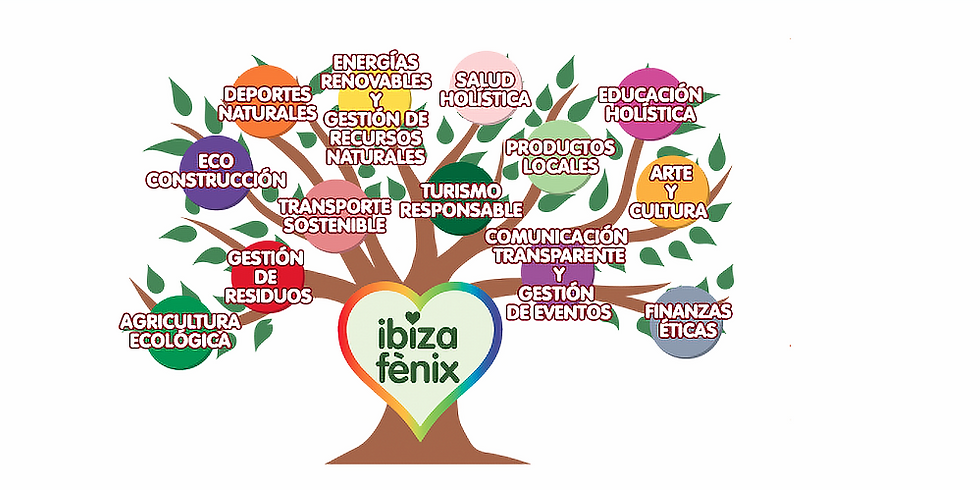 Ibiza Fenix - introduction and development ideas