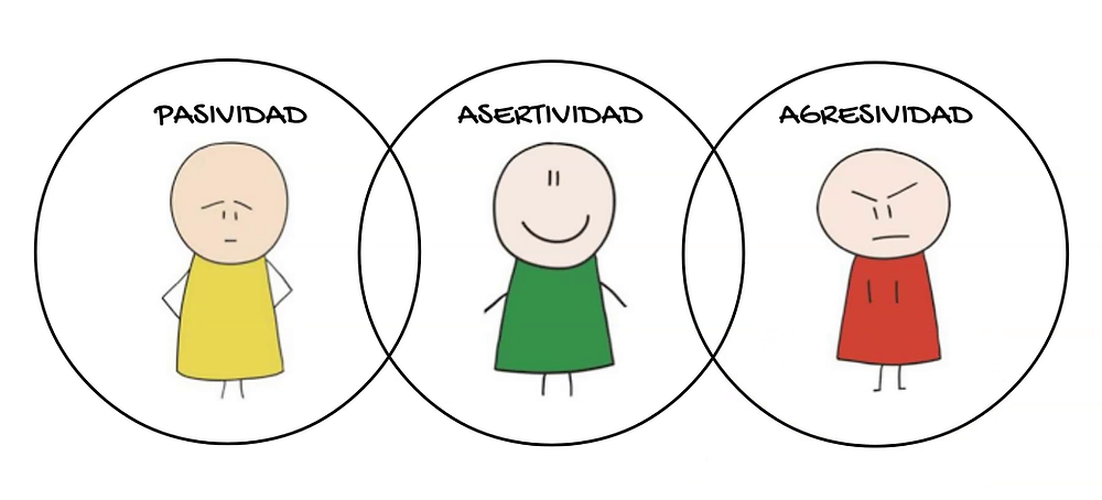 pasividad asertividad agresividad