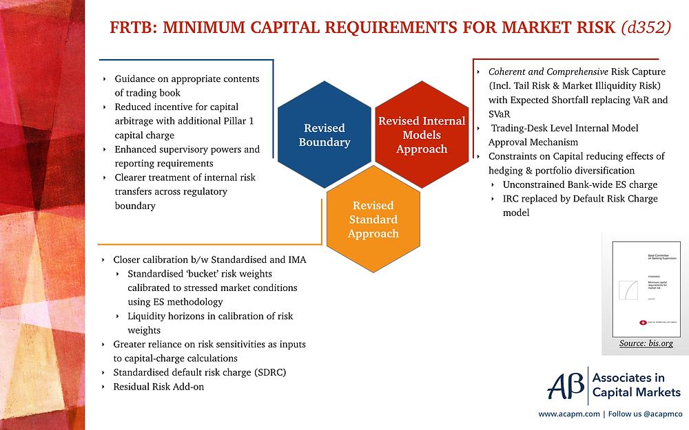 FRTB - Minimum Capital Requirements