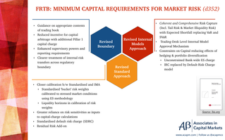FRTB: Minimum Capital Requirements for Market Risk (d352)