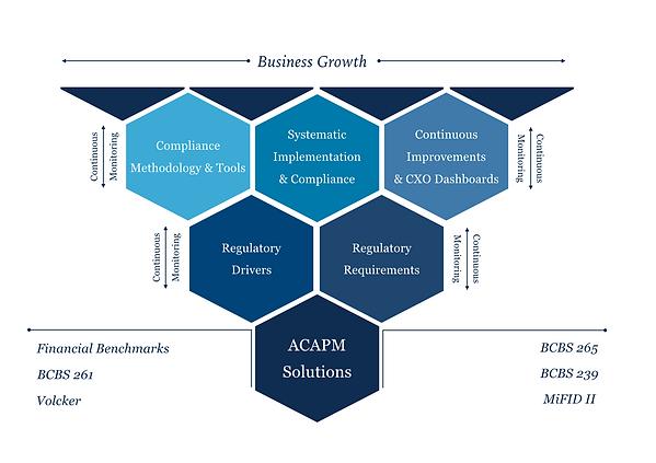 ACAPM Solutions