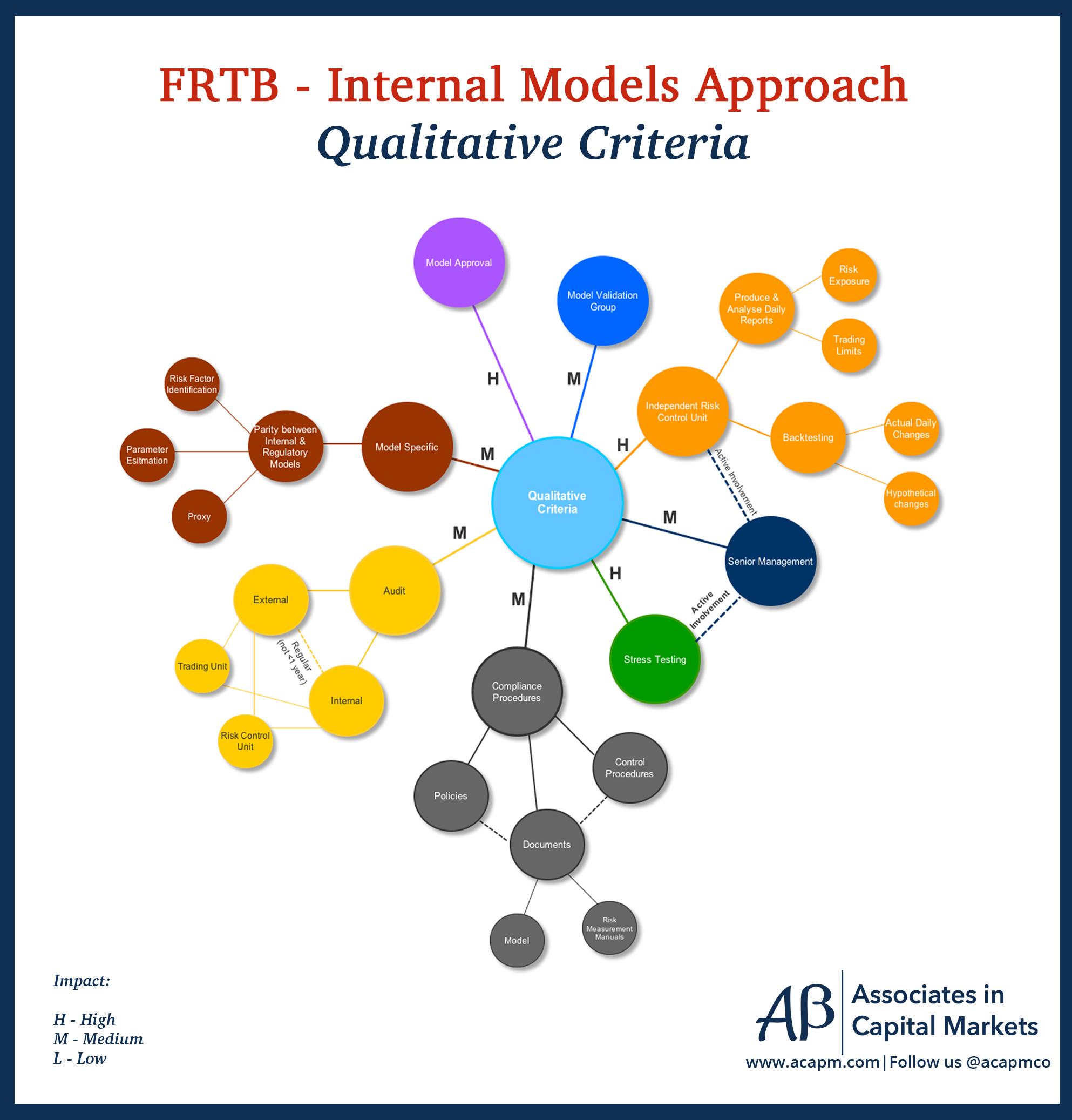 Market Risk Internal Models Approach