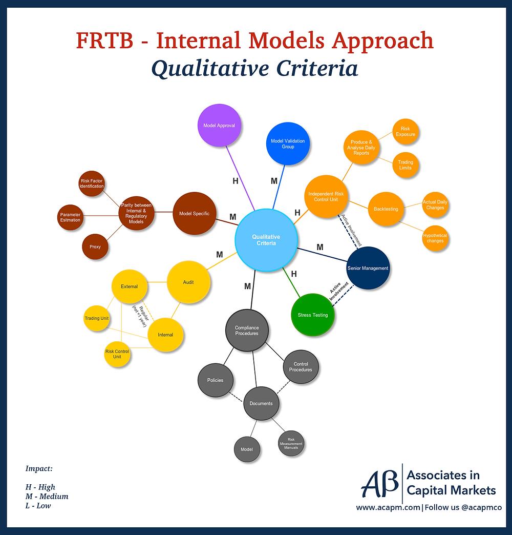 FRTB - Internal Models Approach - Qualitative Criteria