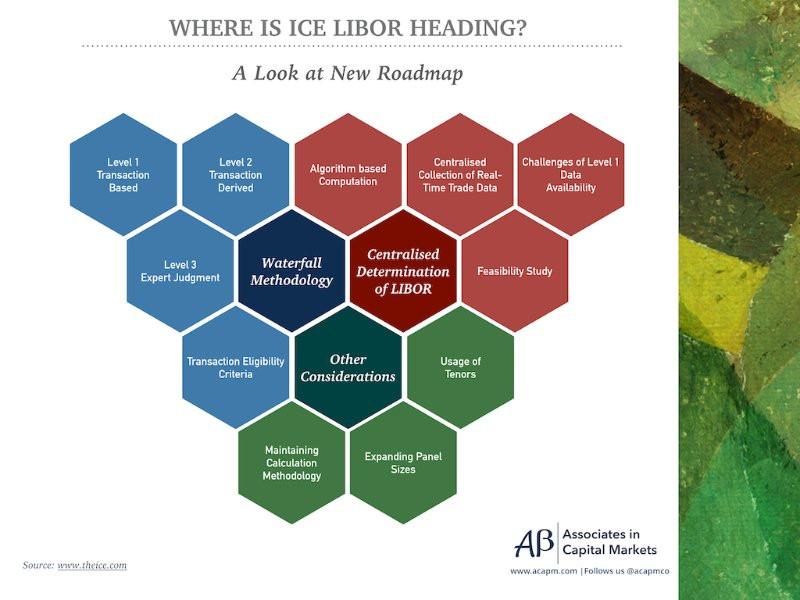ICE LIBOR Roadmap