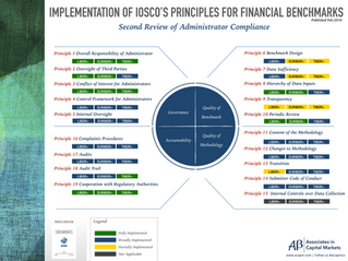 Implementation of IOSCO Principles for Financial Benchmarks