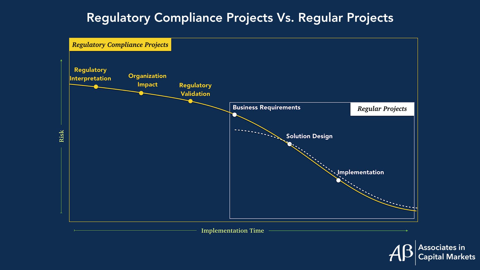 Regulatory Projects
