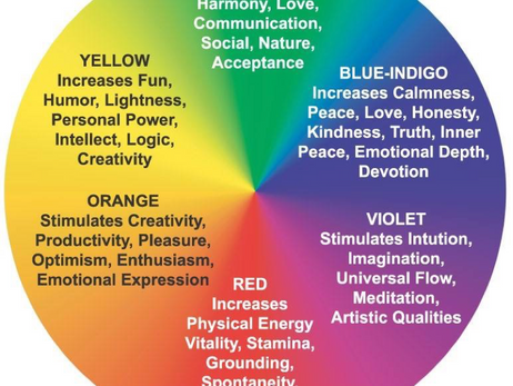 Swirling Wheels of Energy: An Introduction to The Chakras