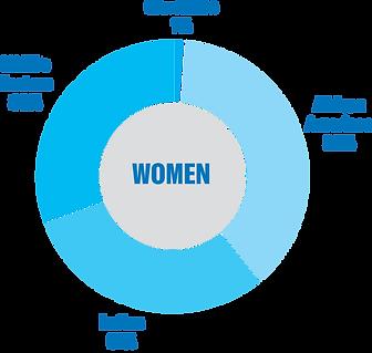 Chart_womens_demographics.png