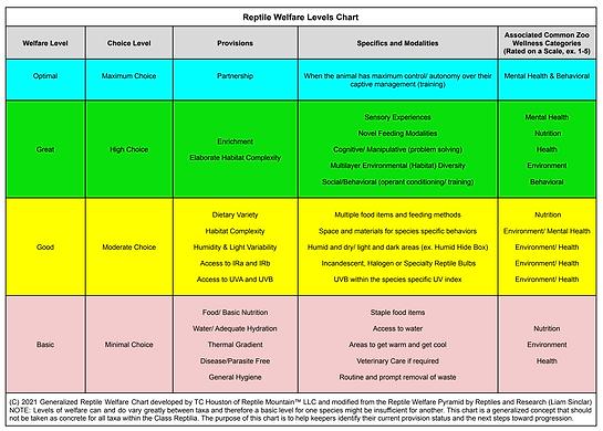 Reptile Welfare Chart.png