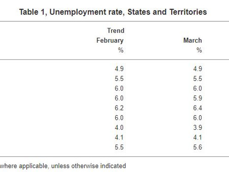 March Unemployment Data | WA Jumps to 6.9%