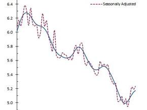 June Unemployment Steady