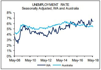 Unemployment Rate | WA Steady Edges Lower to 6.4%
