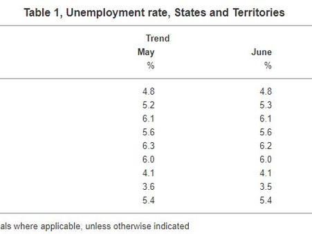 WA Unemployment Rate Drops to 6.1%