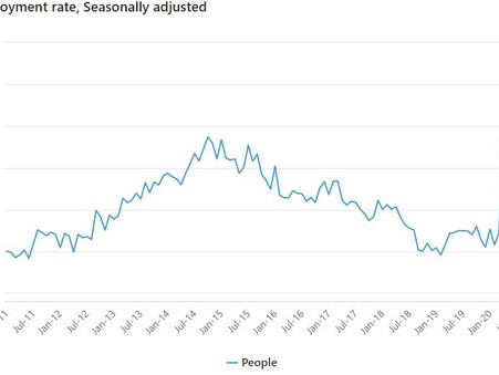 WA Unemployment Edges Down for January