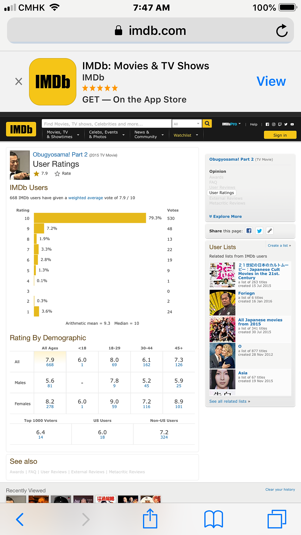 At 7:47 am (China), Aug.13 2019.  668 IMDb users voted 7.9 / 10; Top 1000 users voted 6.4; US users voted 6.0; Non US users voted 7.2.