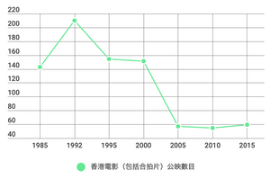 FILE PHOTO: Chart of the Hong Kong Film Production。 ©Hong Kong Trade Development Council