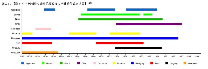 File Photo: A chart shows periods of Latin American puppet regimes.