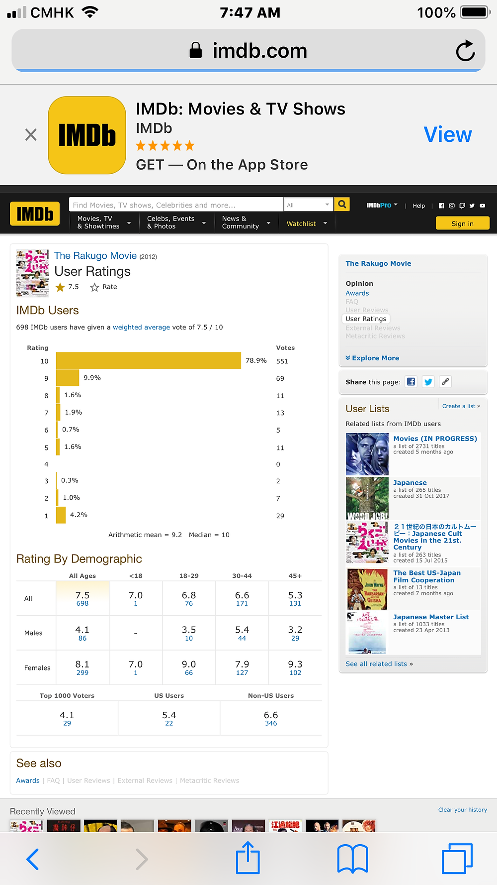 At 7:47 am (China), Aug.13 2019.  698 IMDb users voted 7.5 / 10; Top 1000 users voted 4.1; US users voted 5.4; Non US users voted 6.6.
