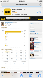 At 9:50 am (China), Aug.8 2019 665 IMDb users voted 8.3 / 10; Top 1000 users voted 6.4; US users voted 6.0; Non US users voted 7.6.