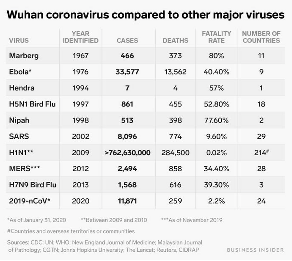 File Photo: Comparison of World'd Deadly VIruses  Image: Business Insider