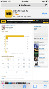 At 12:05 am (China), Aug.9 2019 695 IMDb users voted 8.0 / 10; Top 1000 users voted 4.1; US users voted 5.4; Non US users voted 7.2.