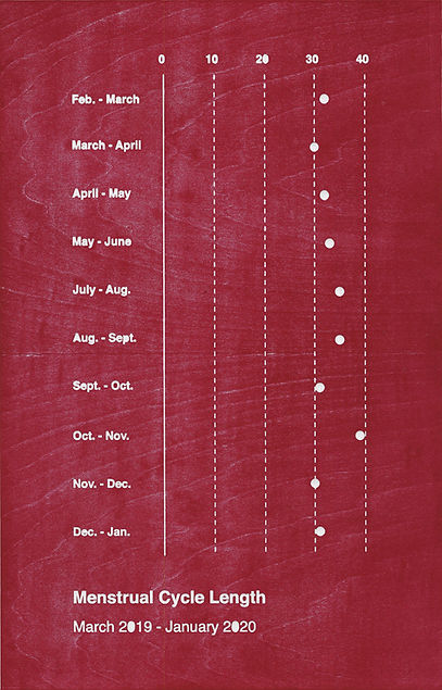 Menstrual Cycle Length Cropped V2.jpg