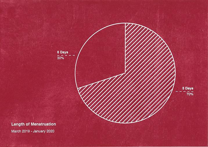 Length of Menstruation Cropped V2.jpg