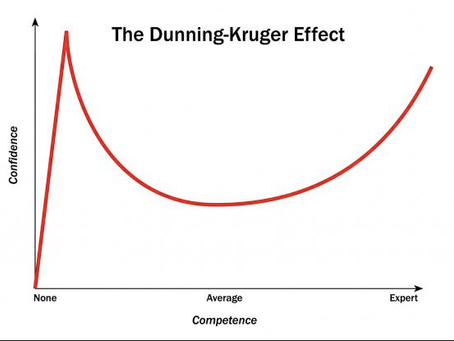 On Dunning-Kruger, Surgical Self-Assessment, and Some Surgical Buzzwords to Watch out For