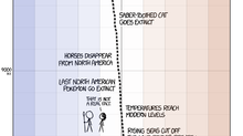 A timeline of the Earth's average temperature