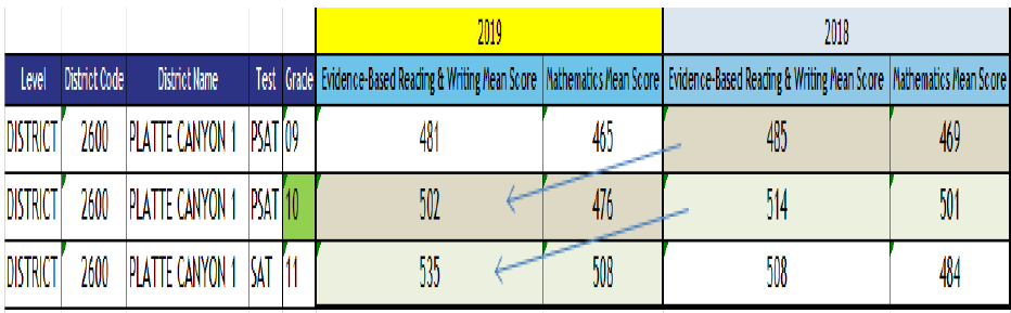 PSAT and SAT results 2018 and 2019