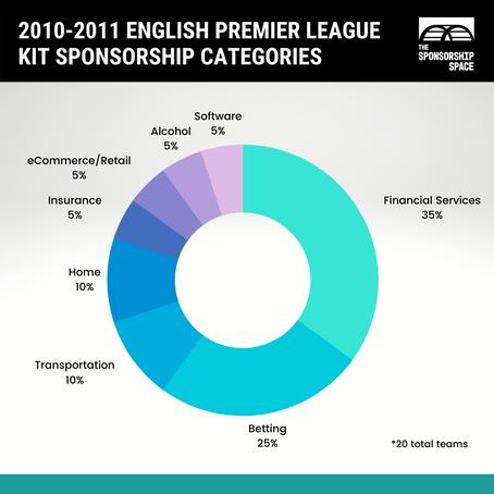 Kit & Club - World Analysis: English Premier League