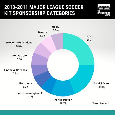Kit & Club: World Analysis - MLS