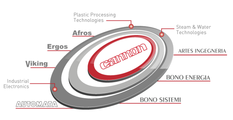 Cannon Group companies