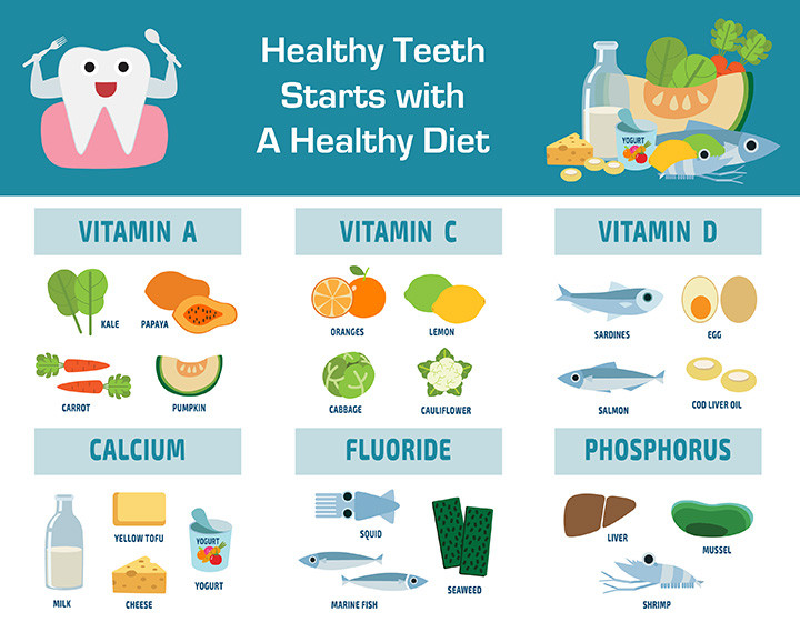 Healthy Teeth Starts With A Healthy Diet