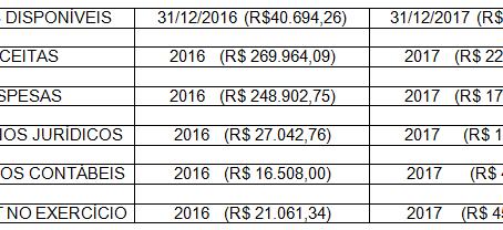 PRESTAÇÃO DE CONTAS 2017/2018 – SINTRAN