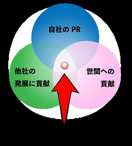 3つの円.png
