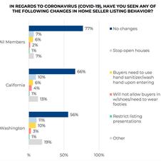 Sellers Adopt Showing Procedures to Minimize Coronavirus Spread Scare