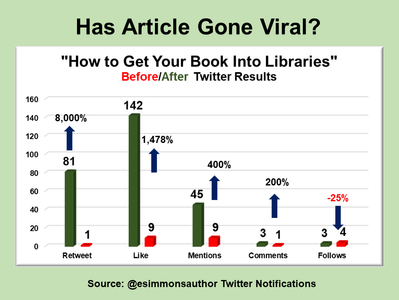 "Has ""How To Get Your Book Into Libraries"" Gone Viral?"