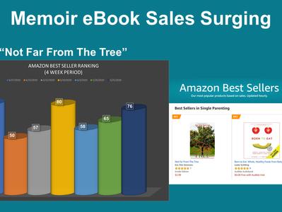 Sales Surge