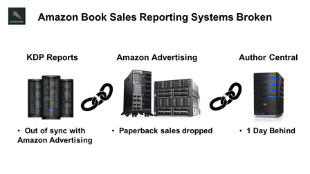 Amazon Book Sales Reporting Systems Broken