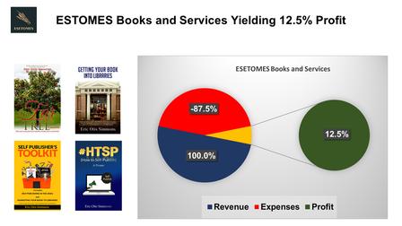 ESETOMES Books Profitability