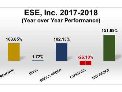 ESE, Inc. Grows Its Business 151.69%