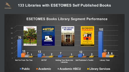 133 Libraries with ESETOMES Self Published Books